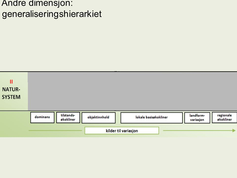 generaliseringshierarkiet