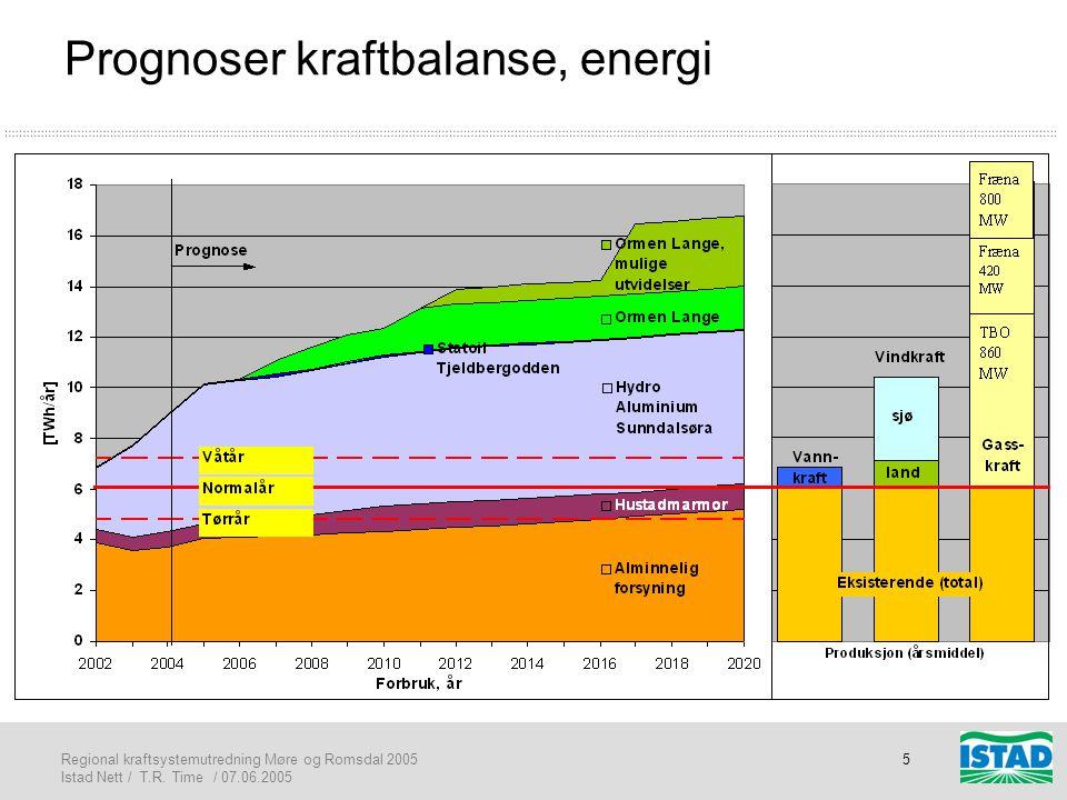 Prognoser kraftbalanse, energi