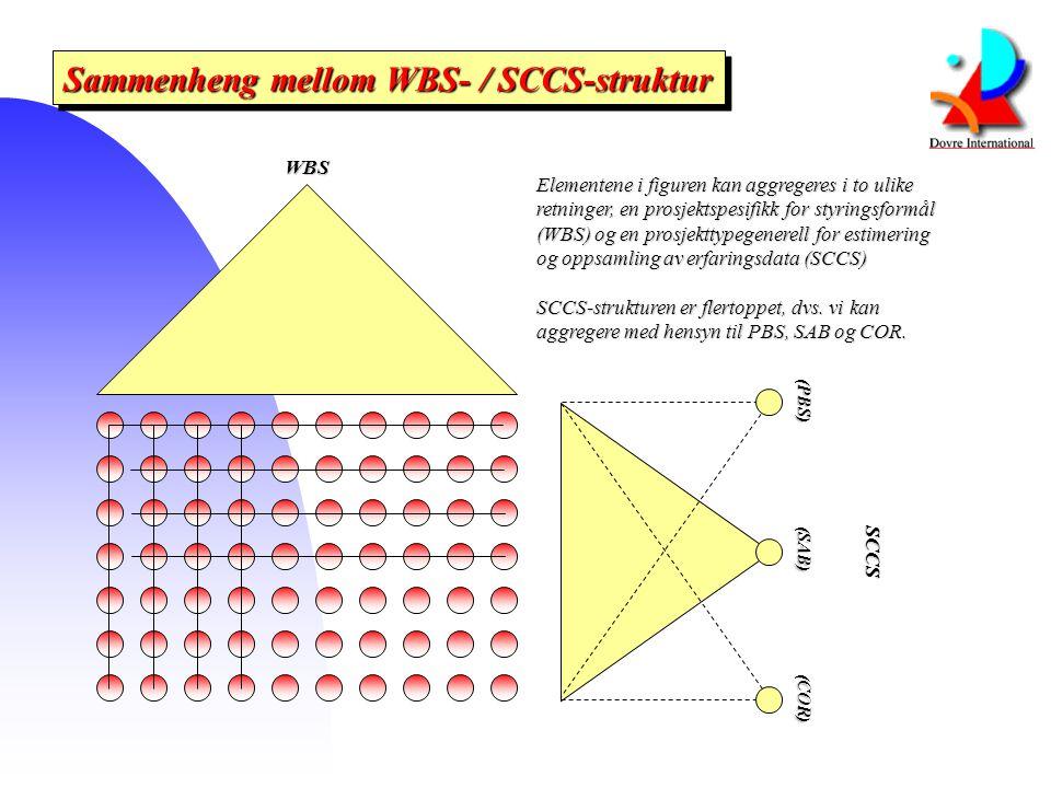 Sammenheng mellom WBS- / SCCS-struktur