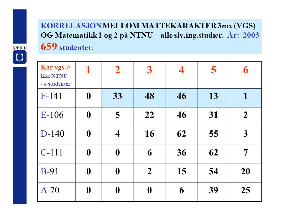 KORRELASJON MELLOM MATTEKARAKTER 3mx (VGS) OG Matematikk 1 og 2 på NTNU – alle siv.ing.studier. År: 2003 659 studenter.