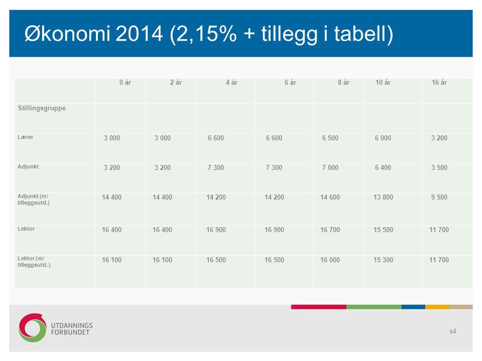 Økonomi 2014 (2,15% + tillegg i tabell)