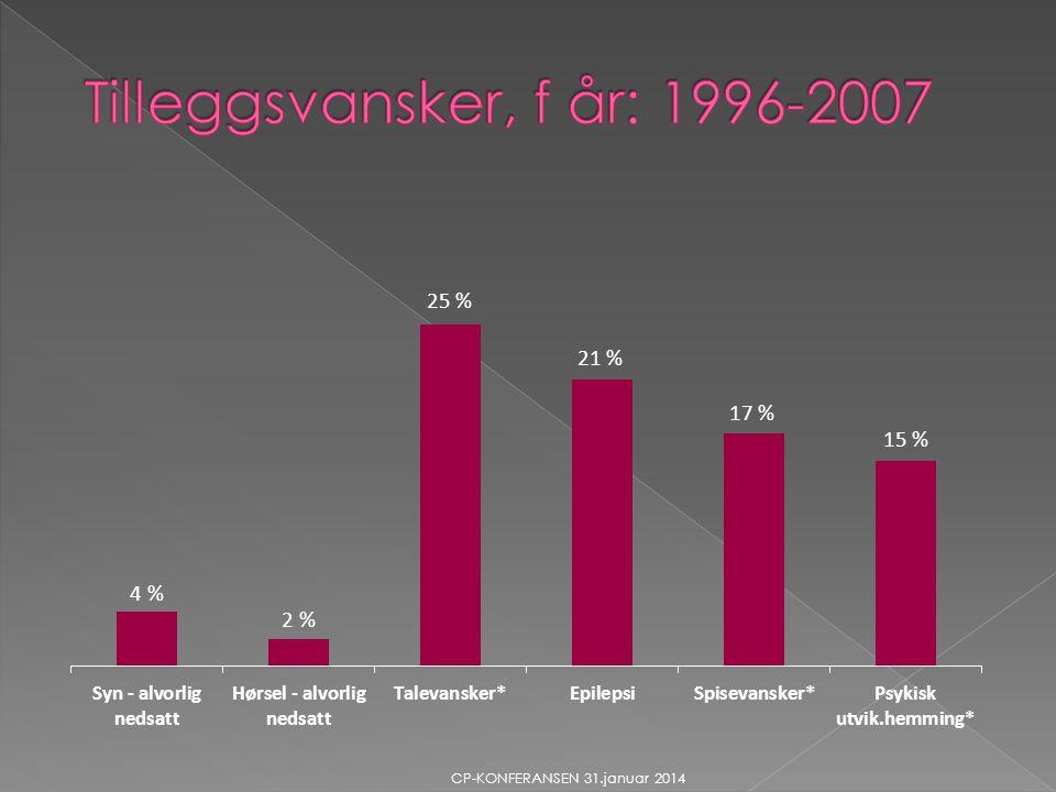 Tilleggsvansker, f år: 1996-2007
