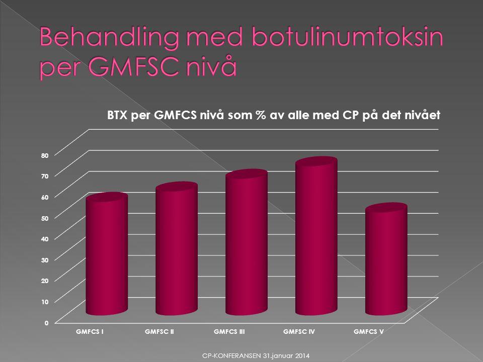 Behandling med botulinumtoksin per GMFSC nivå