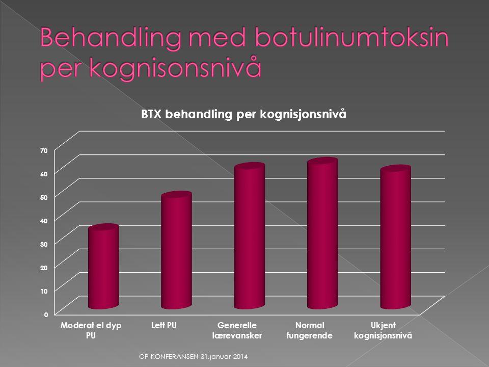 Behandling med botulinumtoksin per kognisonsnivå