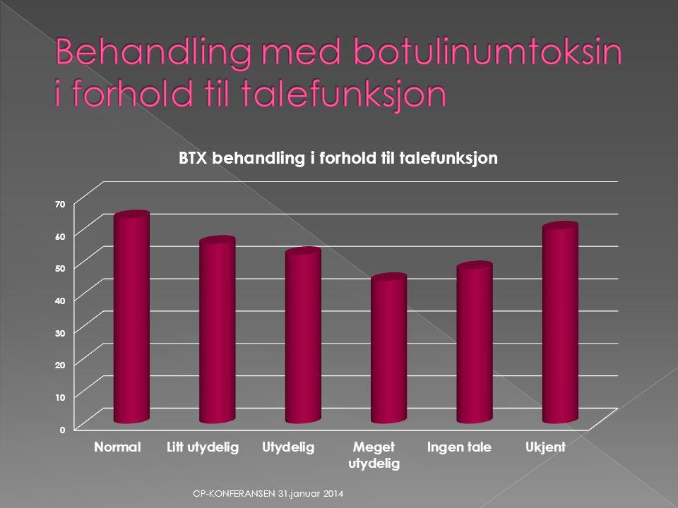 Behandling med botulinumtoksin i forhold til talefunksjon