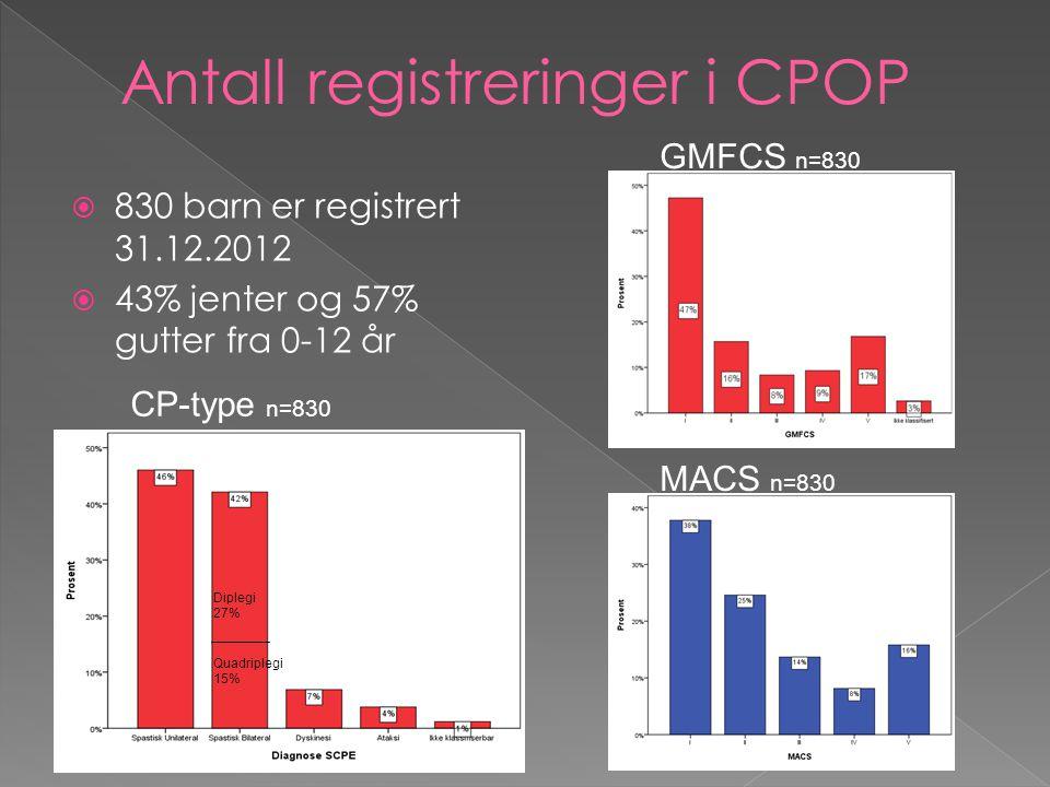 Antall registreringer i CPOP