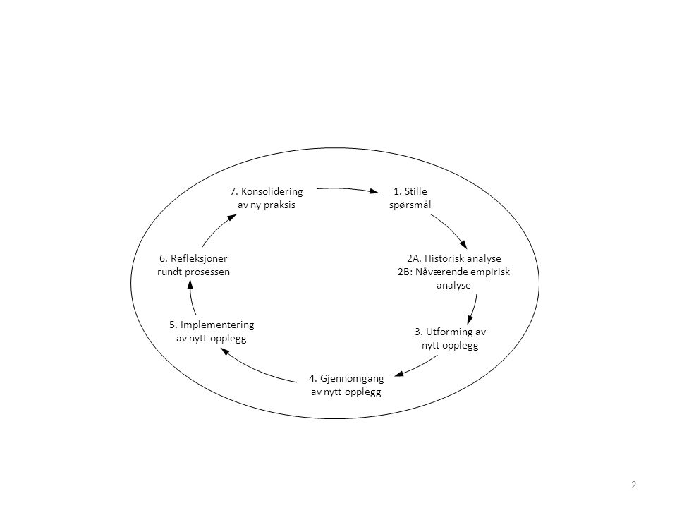 2B: Nåværende empirisk analyse