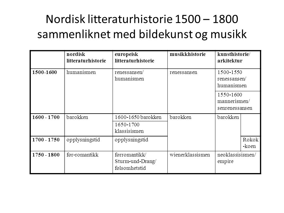 Nordisk litteraturhistorie 1500 – 1800 sammenliknet med bildekunst og musikk