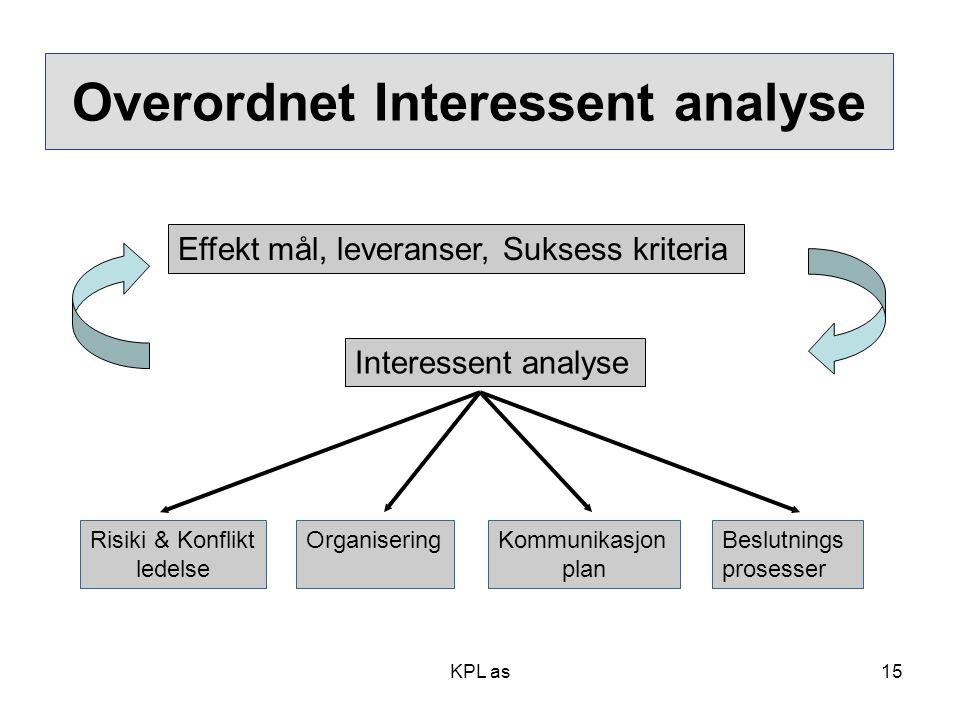 Overordnet Interessent analyse