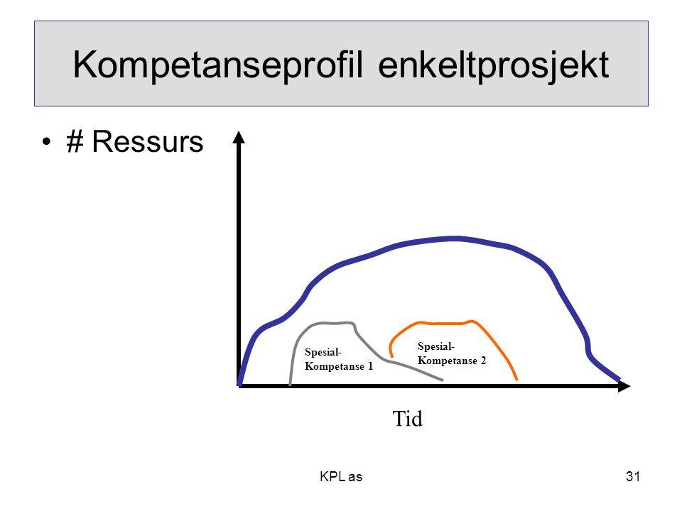 Kompetanseprofil enkeltprosjekt