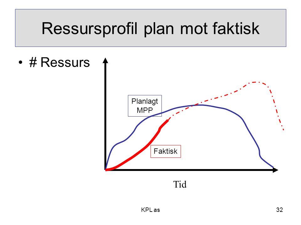 Ressursprofil plan mot faktisk