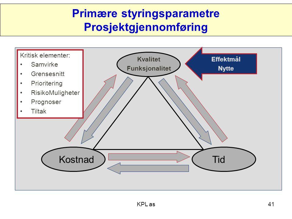 Primære styringsparametre Prosjektgjennomføring