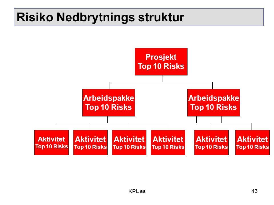Risiko Nedbrytnings struktur