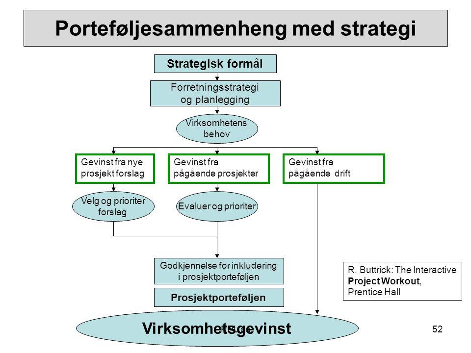 Porteføljesammenheng med strategi