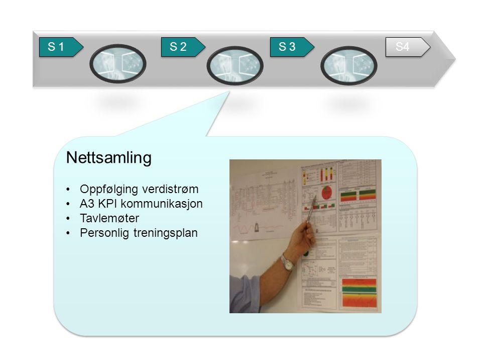 Nettsamling Oppfølging verdistrøm A3 KPI kommunikasjon Tavlemøter