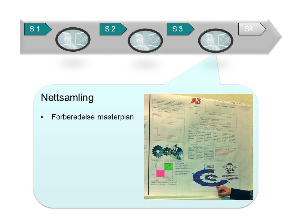 S 1 S 2 S 3 S4 Nettsamling Forberedelse masterplan