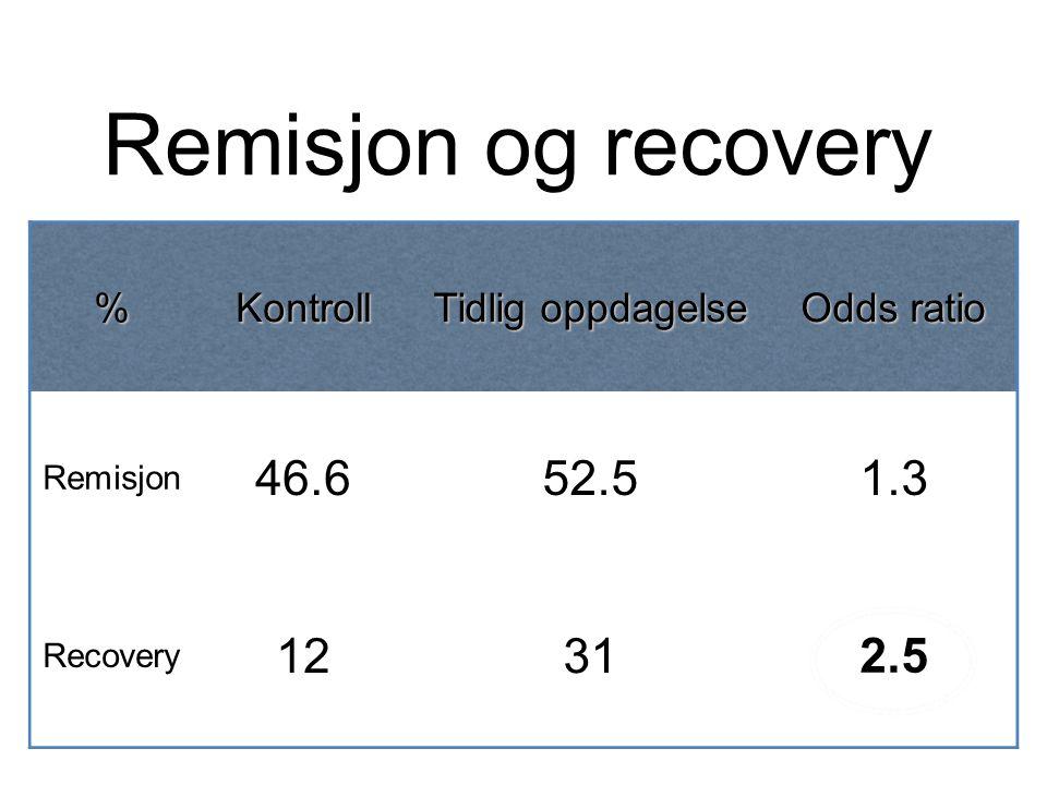 Remisjon og recovery 46.6 52.5 1.3 12 31 2.5 % Kontroll