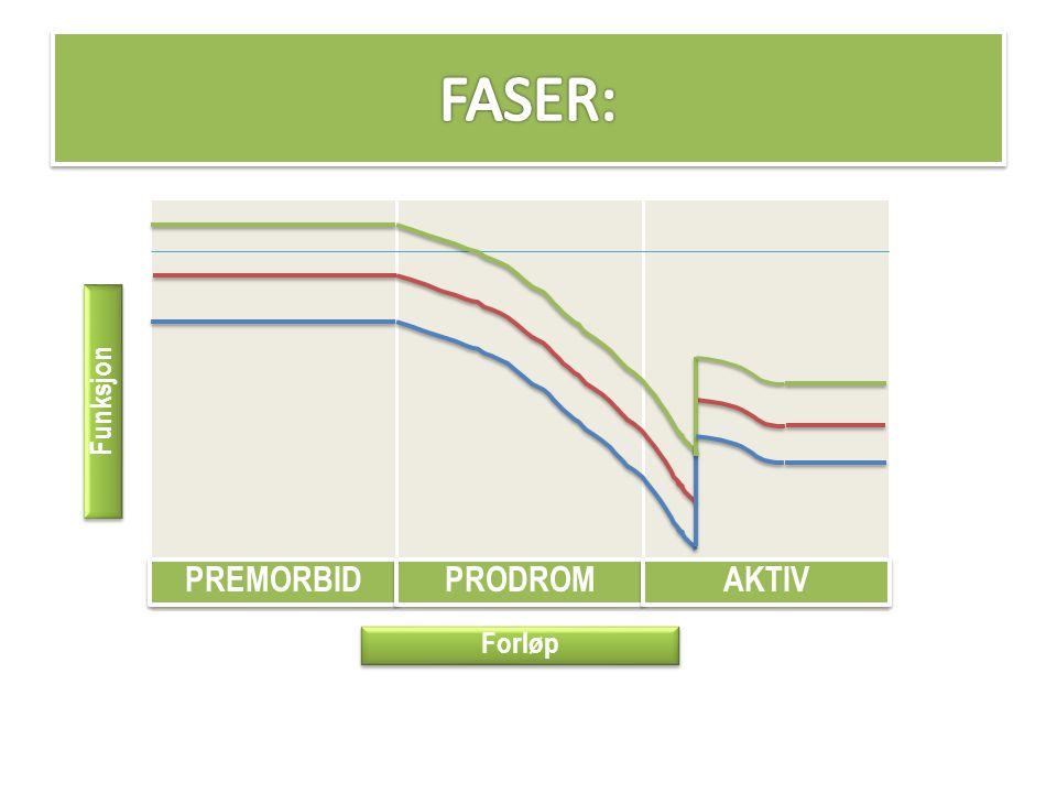 FASER: Funksjon PREMORBID PRODROM AKTIV Forløp
