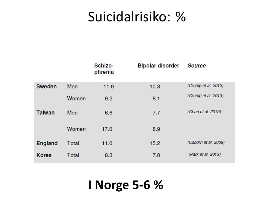 Suicidalrisiko: % I Norge 5-6 %