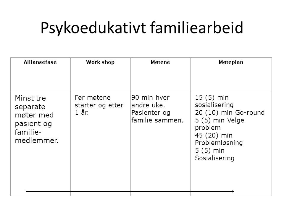 Psykoedukativt familiearbeid