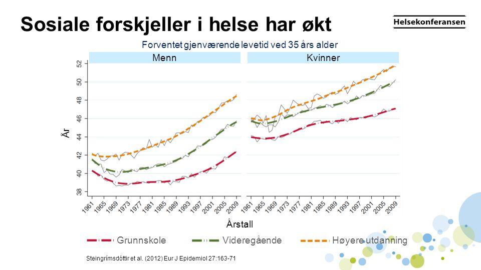 Sosiale forskjeller i helse har økt