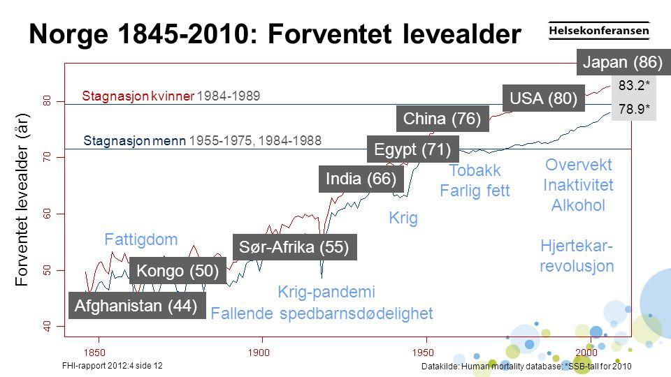 Norge 1845-2010: Forventet levealder