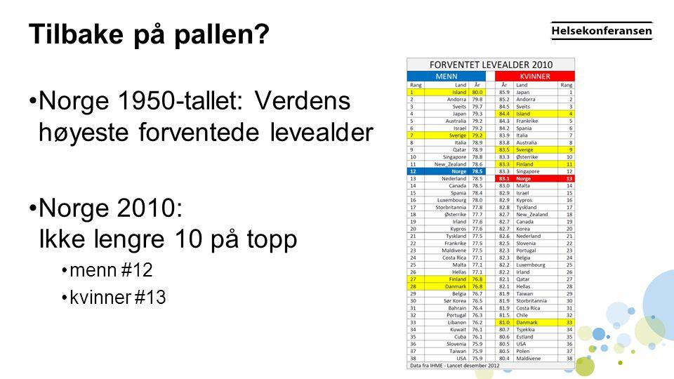 Tilbake på pallen Norge 1950-tallet: Verdens høyeste forventede levealder. Norge 2010: Ikke lengre 10 på topp.