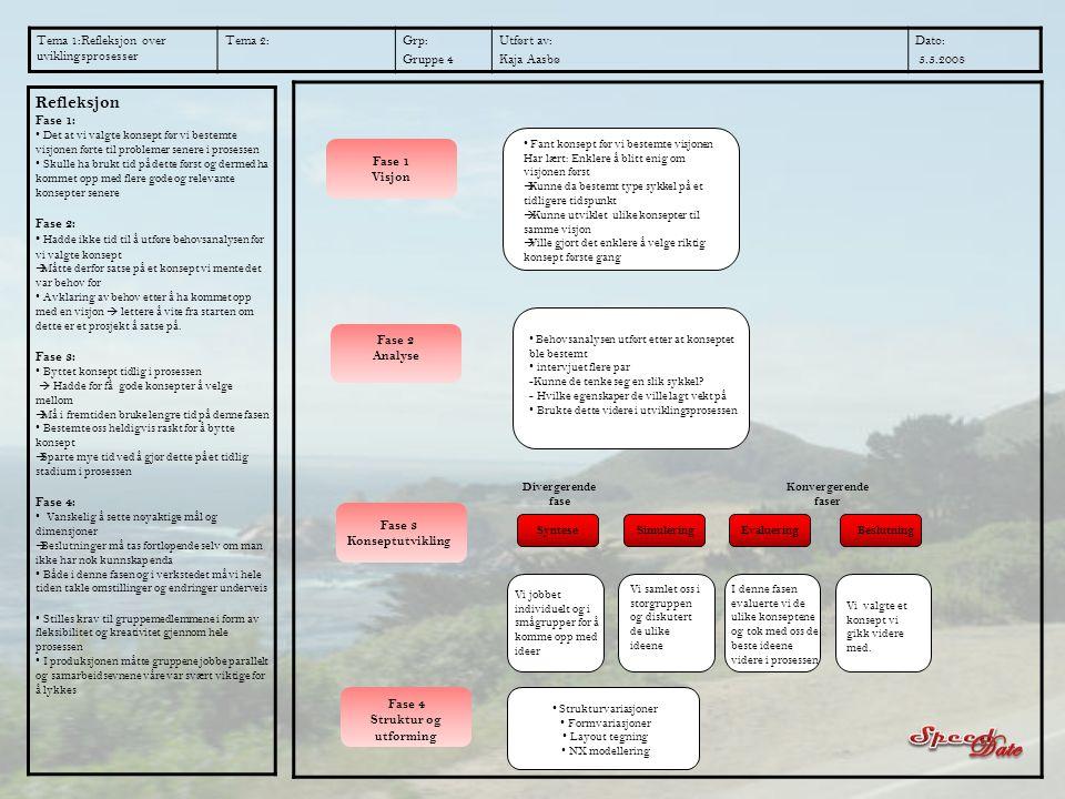 Date Speed Refleksjon Tema 1:Refleksjon over uviklingsprosesser