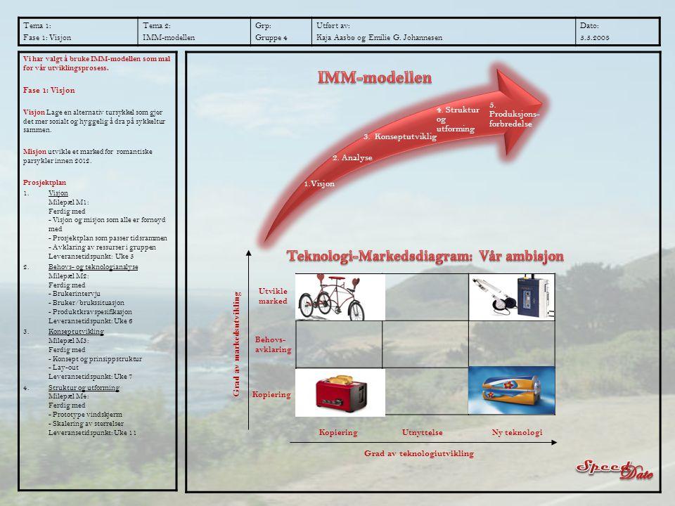 Date IMM-modellen Teknologi-Markedsdiagram: Vår ambisjon Speed