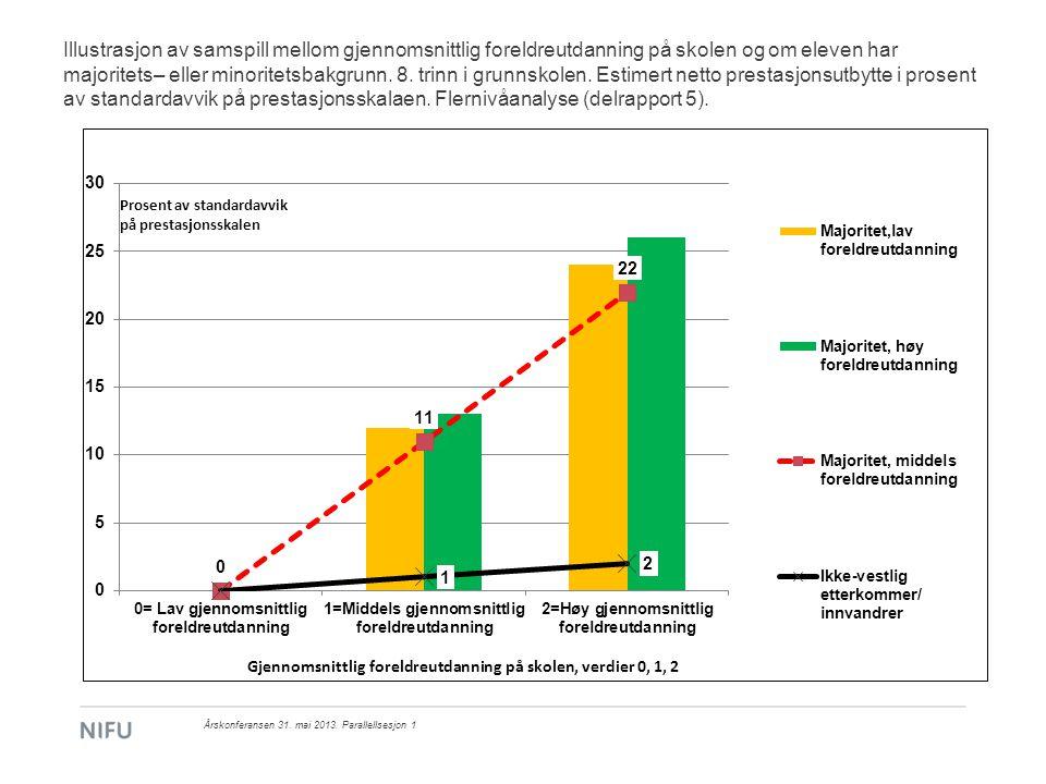 Illustrasjon av samspill mellom gjennomsnittlig foreldreutdanning på skolen og om eleven har majoritets– eller minoritetsbakgrunn. 8. trinn i grunnskolen. Estimert netto prestasjonsutbytte i prosent av standardavvik på prestasjonsskalaen. Flernivåanalyse (delrapport 5).