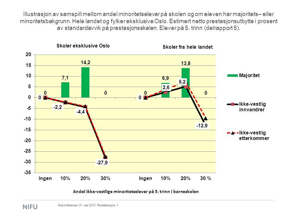 Illustrasjon av samspill mellom andel minoritetselever på skolen og om eleven har majoritets– eller minoritetsbakgrunn. Hele landet og fylker eksklusive Oslo. Estimert netto prestasjonsutbytte i prosent av standardavvik på prestasjonsskalen. Elever på 5. trinn (delrapport 5).