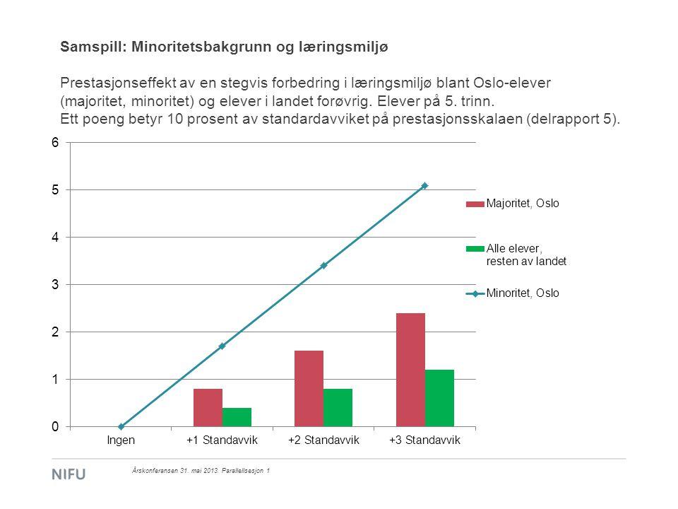 Samspill: Minoritetsbakgrunn og læringsmiljø Prestasjonseffekt av en stegvis forbedring i læringsmiljø blant Oslo-elever (majoritet, minoritet) og elever i landet forøvrig. Elever på 5. trinn. Ett poeng betyr 10 prosent av standardavviket på prestasjonsskalaen (delrapport 5).