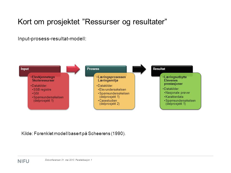 Kort om prosjektet Ressurser og resultater Input-prosess-resultat-modell: