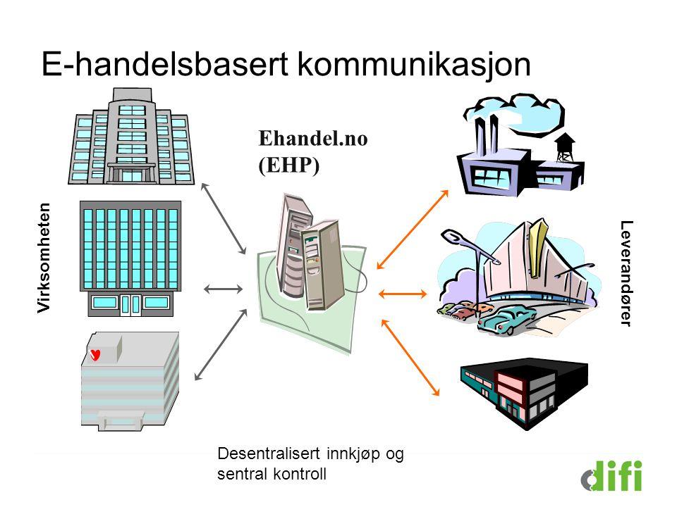 E-handelsbasert kommunikasjon
