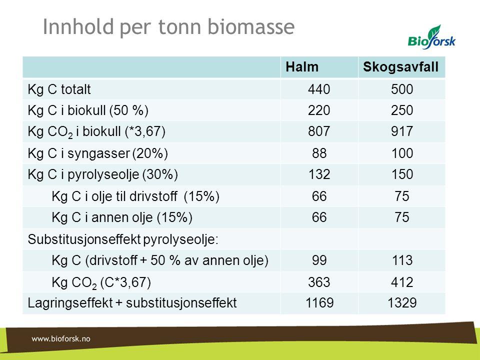 Innhold per tonn biomasse