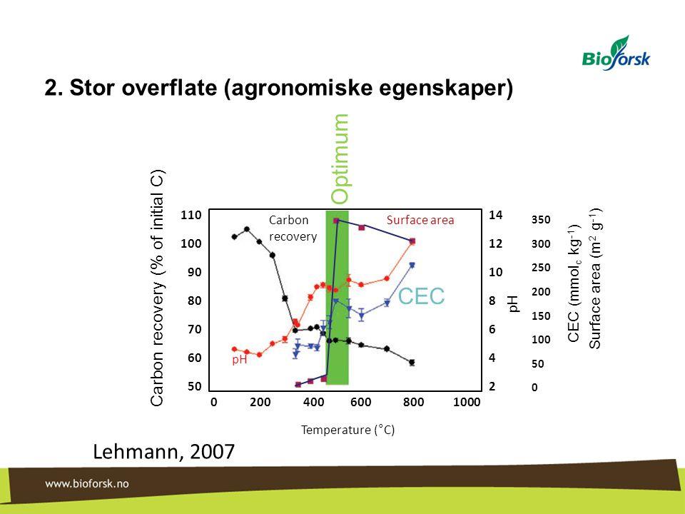 2. Stor overflate (agronomiske egenskaper)