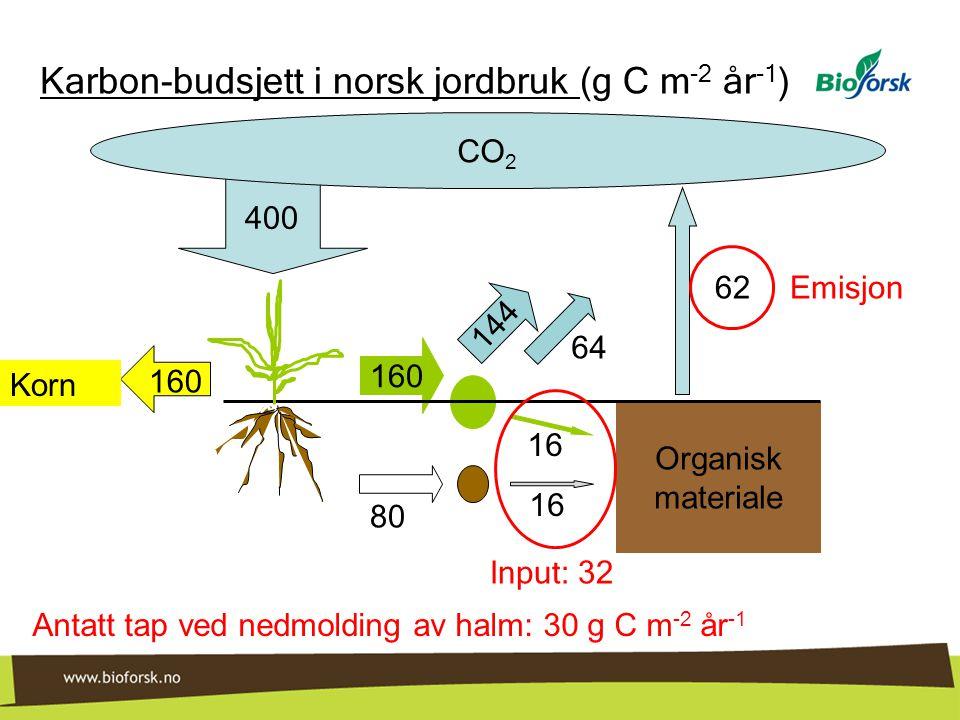 Karbon-budsjett i norsk jordbruk (g C m-2 år-1)