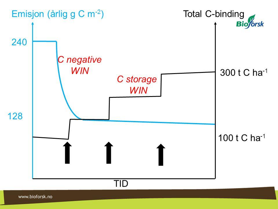 Emisjon (årlig g C m-2) Total C-binding. 240. C negative. WIN. 300 t C ha-1. C storage. WIN. 128.