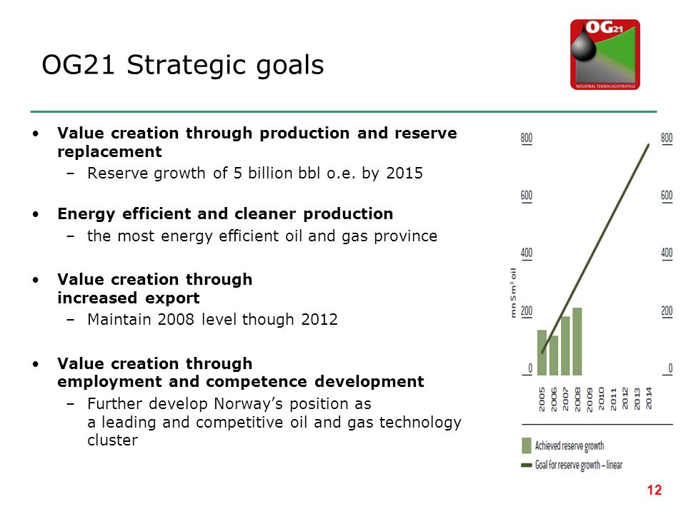 OG21 Strategic goals Value creation through production and reserve replacement. Reserve growth of 5 billion bbl o.e. by