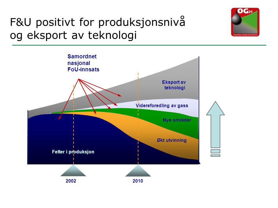 Videreforedling av gass