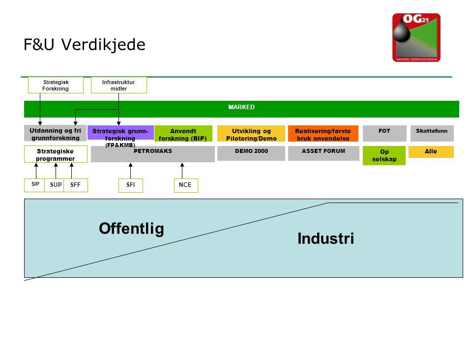 F&U Verdikjede Industri Offentlig Anvendt forskning (BIP)