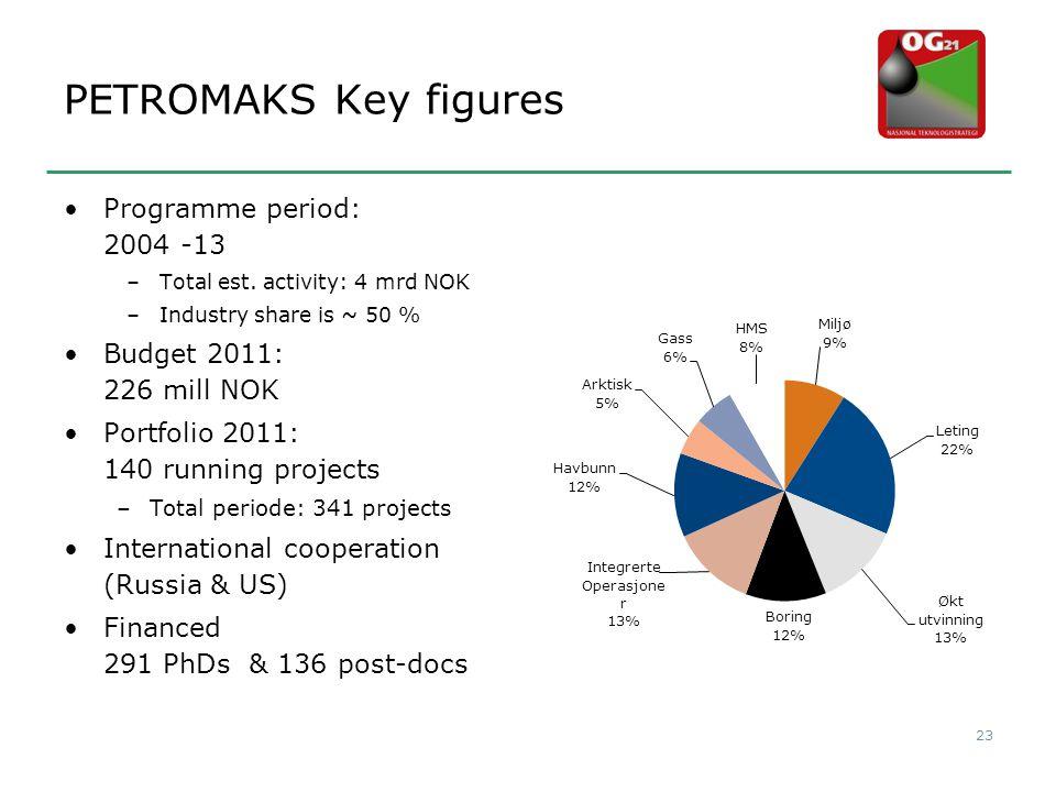 PETROMAKS Key figures Programme period: 2004 -13
