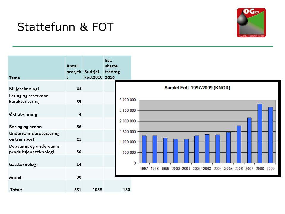 Stattefunn & FOT Tema Antall prosjekt Budsjet kost2010