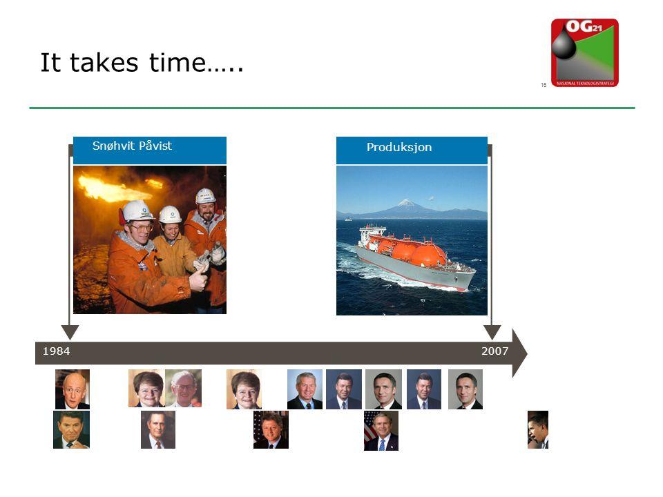 It takes time….. Produksjon Snøhvit Påvist 1984 2007