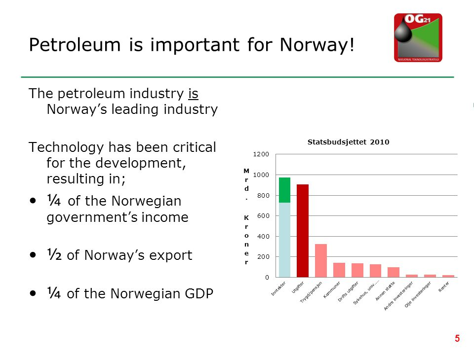 Petroleum is important for Norway!