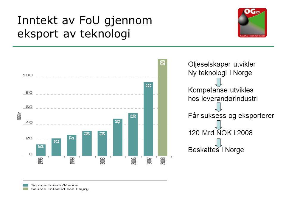 Inntekt av FoU gjennom eksport av teknologi