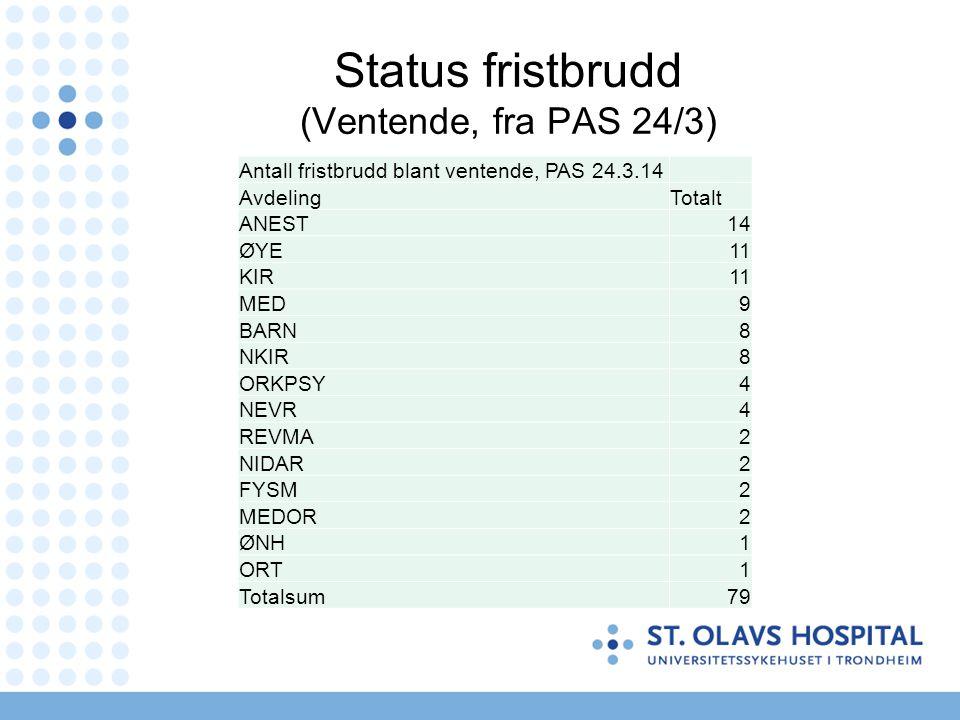 Status fristbrudd (Ventende, fra PAS 24/3)
