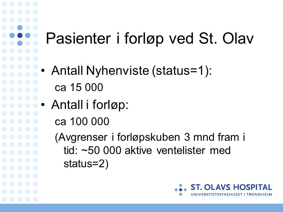 Pasienter i forløp ved St. Olav