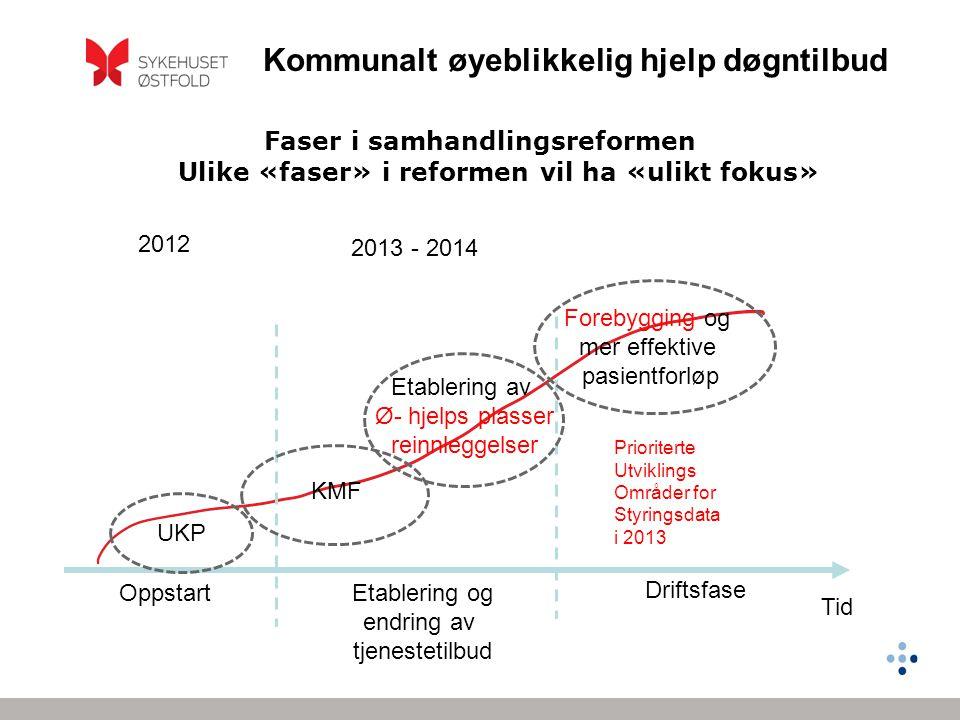 Faser i samhandlingsreformen Ulike «faser» i reformen vil ha «ulikt fokus»