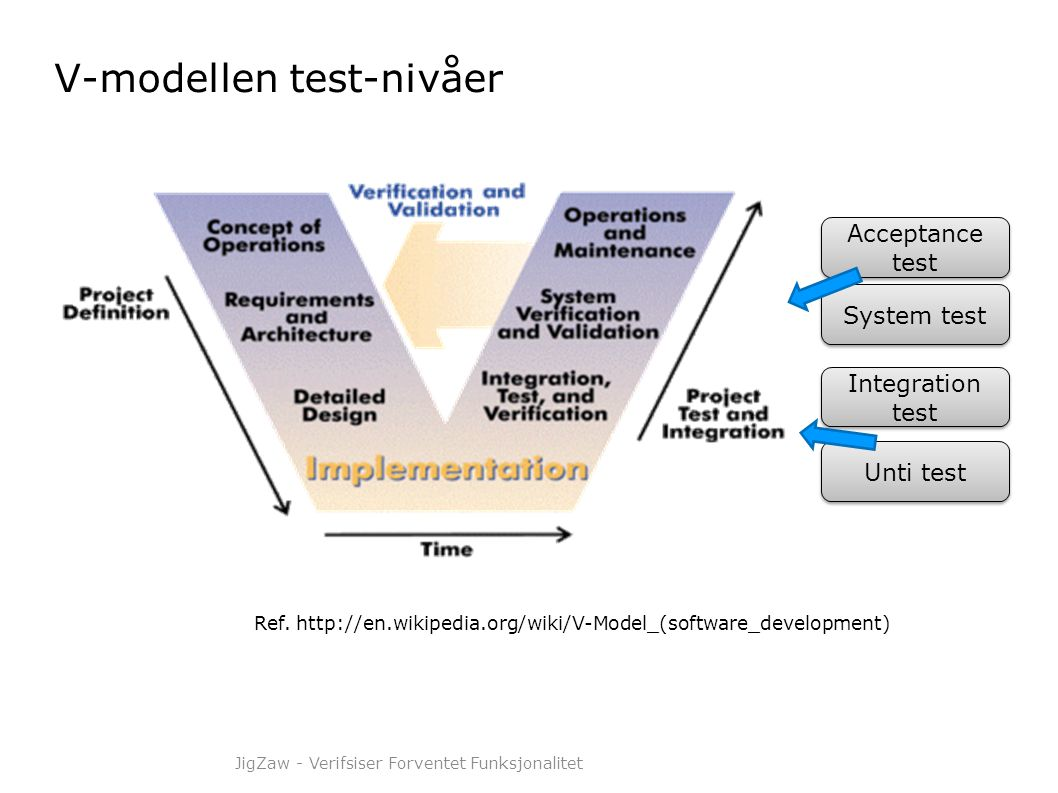 V-modellen test-nivåer